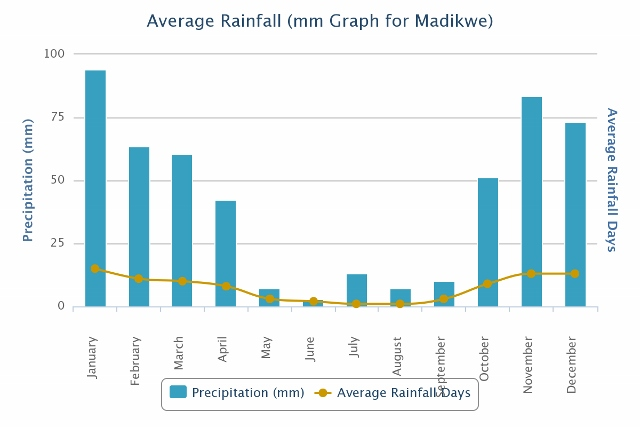 Line graph depicting average Madikwe rainfall for the year