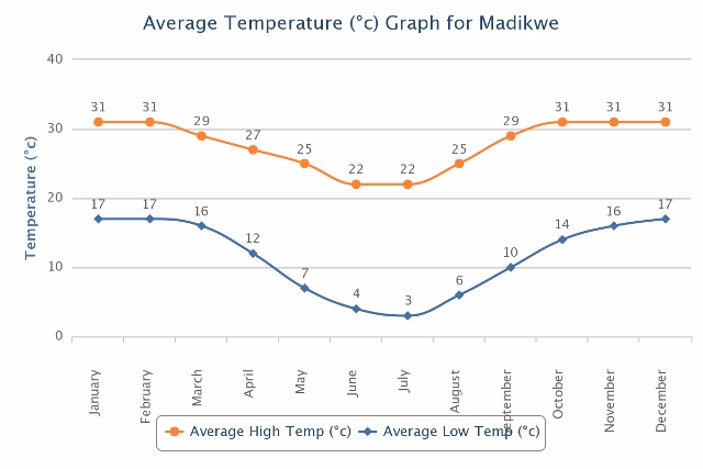 Line graph depicting average Madikwe temperatures for the year